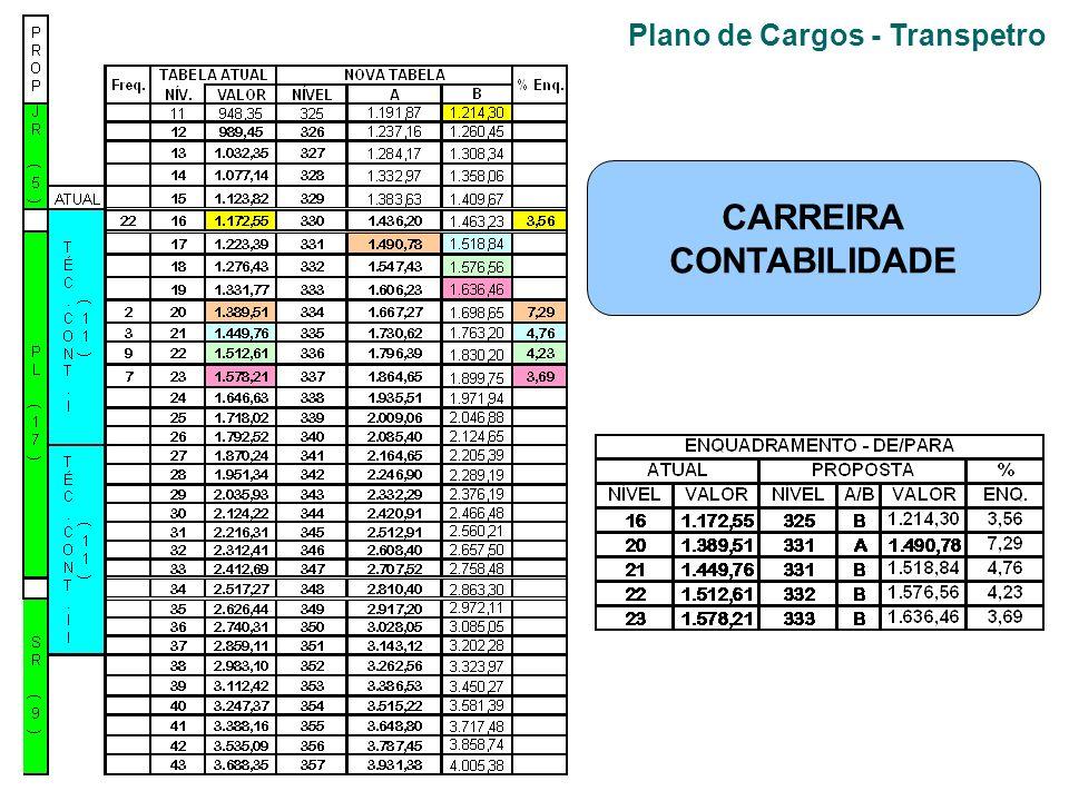 Plano de Cargos - Transpetro CARREIRA CONTABILIDADE