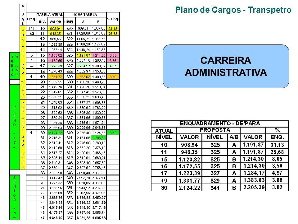 Plano de Cargos - Transpetro CARREIRA ADMINISTRATIVA