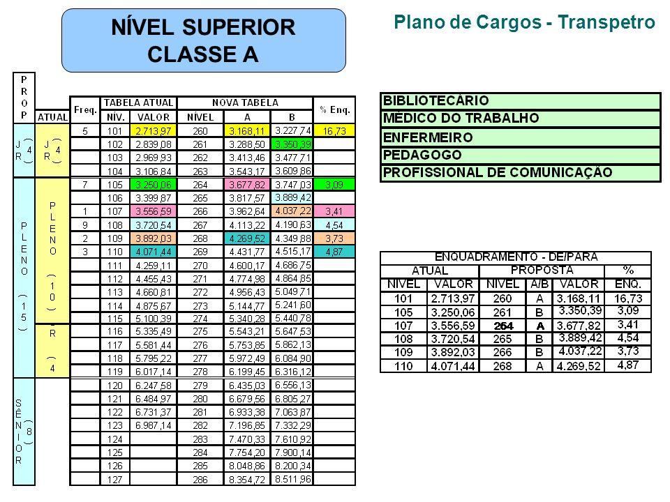Plano de Cargos - Transpetro NÍVEL SUPERIOR CLASSE A