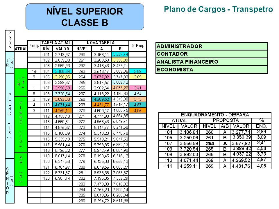 Plano de Cargos - Transpetro NÍVEL SUPERIOR CLASSE B