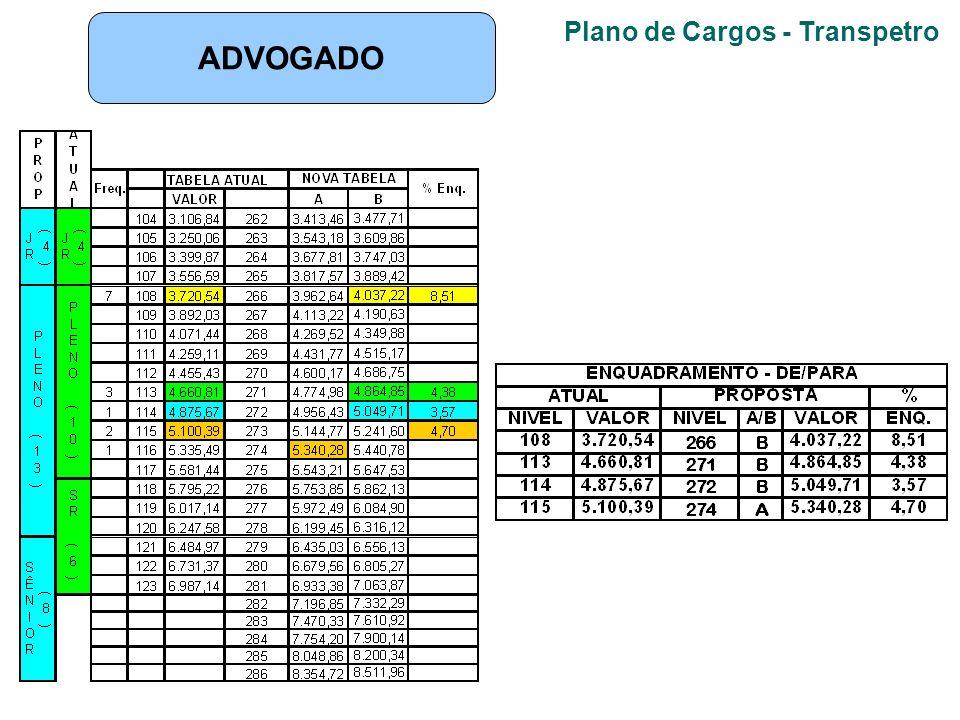 Plano de Cargos - Transpetro ADVOGADO