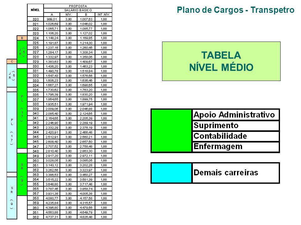 Plano de Cargos - Transpetro TABELA NÍVEL MÉDIO