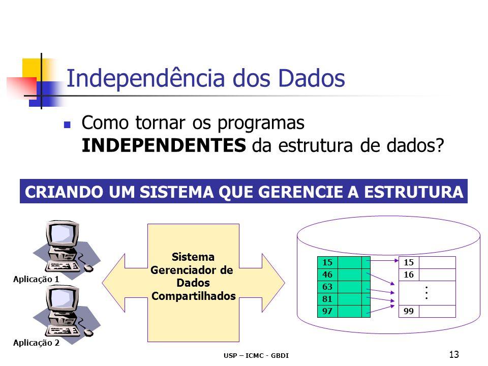 USP – ICMC - GBDI 14 Independência dos Dados Sistema de Gerenciamento de Bases (ou Banco) de Dados SGBD 15 46 63 81 97 15 99 16 SGBD Aplicação 1 Aplicação 2