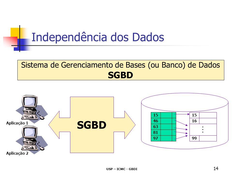 USP – ICMC - GBDI 14 Independência dos Dados Sistema de Gerenciamento de Bases (ou Banco) de Dados SGBD 15 46 63 81 97 15 99 16 SGBD Aplicação 1 Aplic