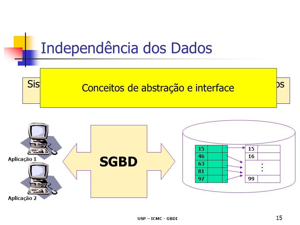 USP – ICMC - GBDI 15 Independência dos Dados Sistema de Gerenciamento de Bases (ou Banco) de Dados SGBD 15 46 63 81 97 15 99 16 SGBD Aplicação 1 Aplic