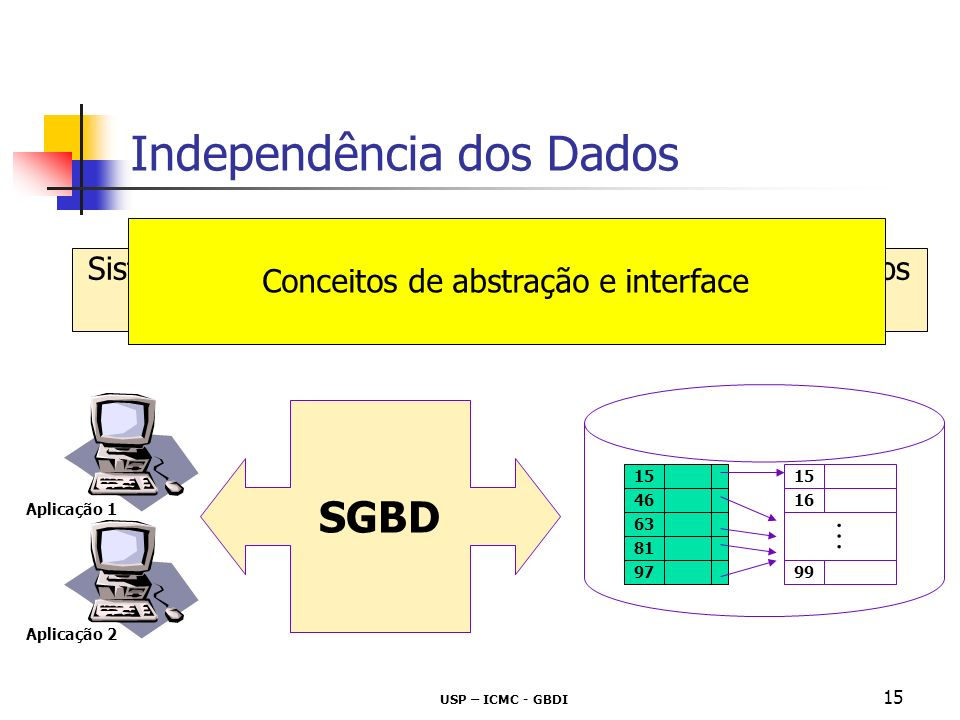 USP – ICMC - GBDI 16 SGBD Sistema de Gerenciamento de Bases de Dados conjunto de dados base (banco) de dados conjunto de programas para acesso e manipulação dos dados