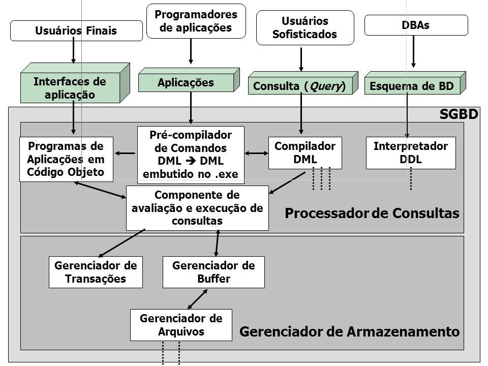 Pré-compilador de Comandos DML Programas de Aplicações em Código Objeto Compilador DML Interpretador DDL Componente de execução de consultas Gerenciador de Buffer Gerenciador de Transações Gerenciador de Arquivos Gerenciador de Armazenamento Processador de Consultas SGBD Índices Dados Estatísticos Dicionário de Dados Arquivos de Dados [Silbesrchats]
