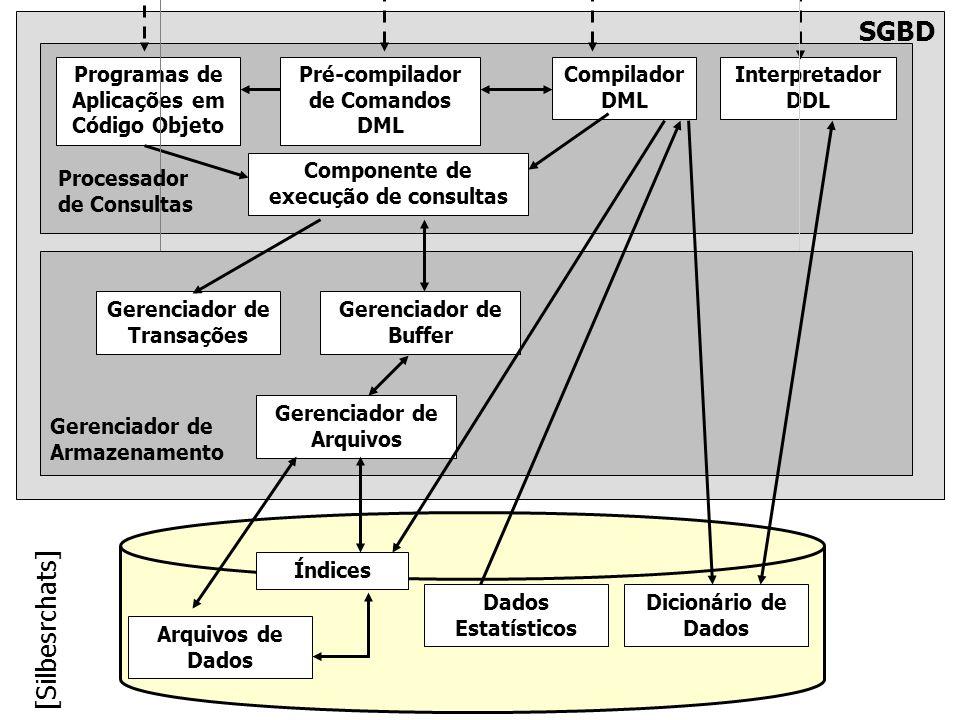 Pré-compilador de Comandos DML Programas de Aplicações em Código Objeto Compilador DML Interpretador DDL Componente de execução de consultas Gerenciad