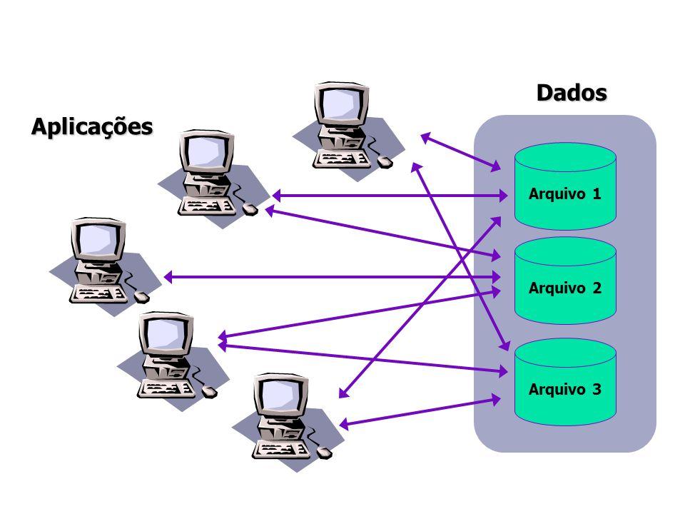 Aplicações Arquivo 1 Arquivo 2 Arquivo 3Dados PROBLEMA?????