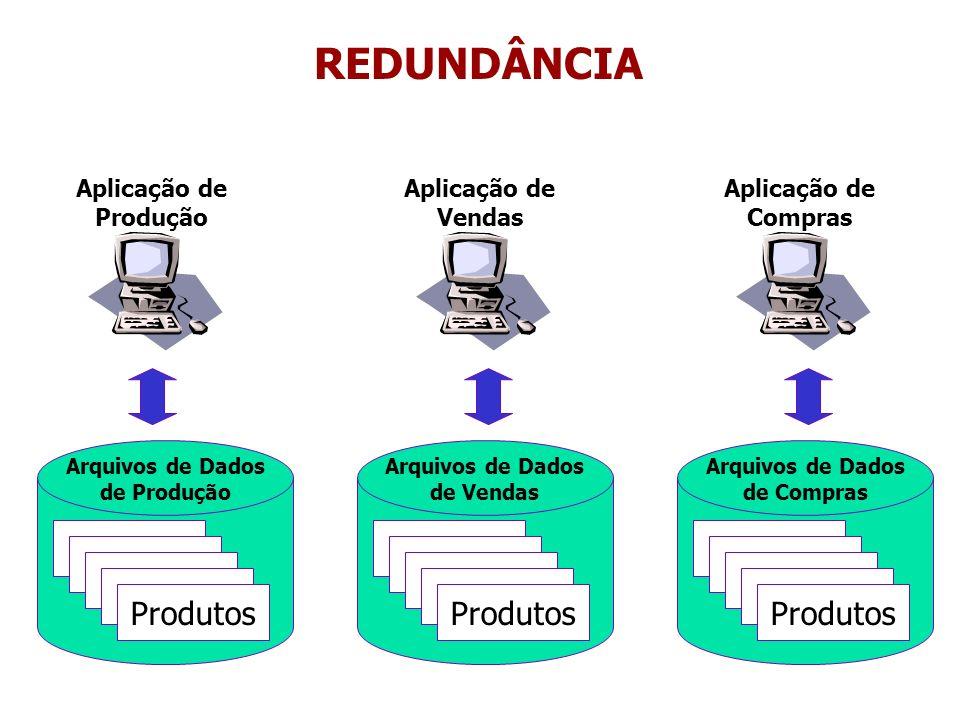 Arquivos de Dados de Produção Arquivos de Dados de Vendas Produtos Aplicação de Produção Aplicação de Vendas REDUNDÂNCIA INCONSISTÊNCIA Nome: Notebook NroSerie:1111111 Fabricante: Y Insere: Nome: Notebook NroSerie:1111111 Fabricante: X Insere: