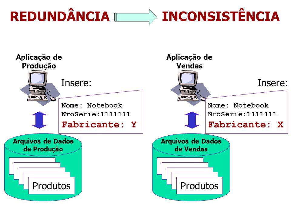 Arquivos de Dados de Produção Arquivos de Dados de Vendas Produtos Aplicação de Produção Aplicação de Vendas REDUNDÂNCIA INCONSISTÊNCIA Nome: Notebook