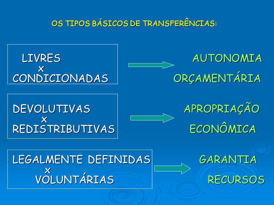OS TIPOS BÁSICOS DE TRANSFERÊNCIAS: LIVRES AUTONOMIA LIVRES AUTONOMIA x CONDICIONADAS ORÇAMENTÁRIA DEVOLUTIVAS APROPRIAÇÃO x REDISTRIBUTIVAS ECONÔMICA