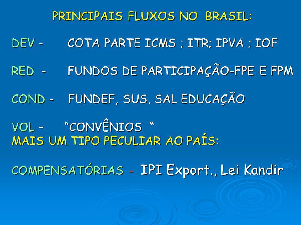 PRINCIPAIS FLUXOS NO BRASIL: DEV - COTA PARTE ICMS ; ITR; IPVA ; IOF RED - FUNDOS DE PARTICIPAÇÃO-FPE E FPM COND - FUNDEF, SUS, SAL EDUCAÇÃO VOL – CON