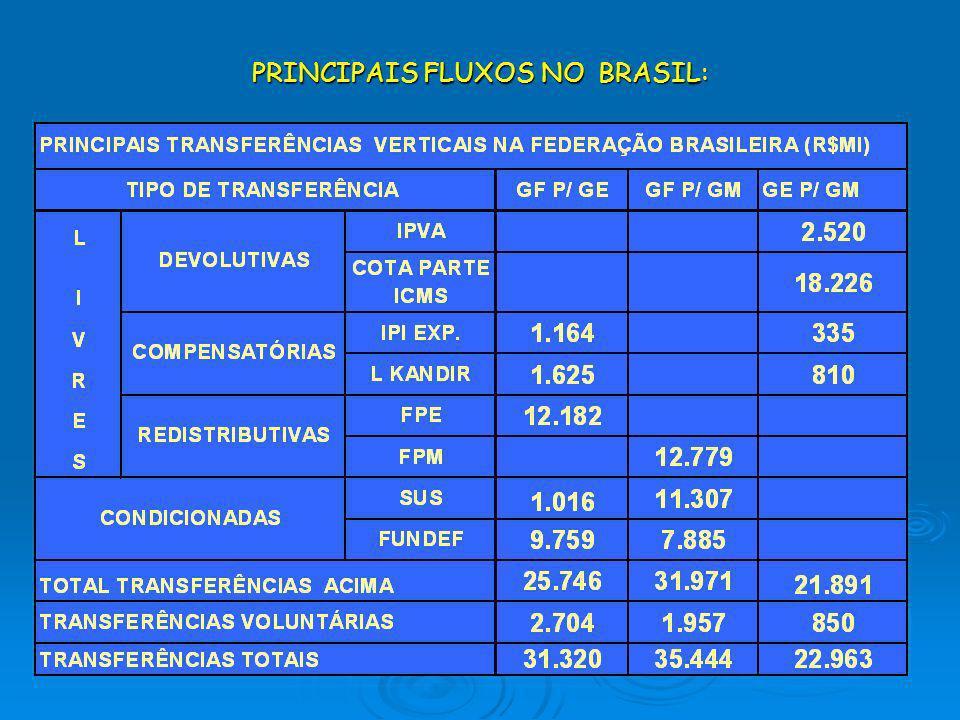 PRINCIPAIS FLUXOS NO BRASIL: