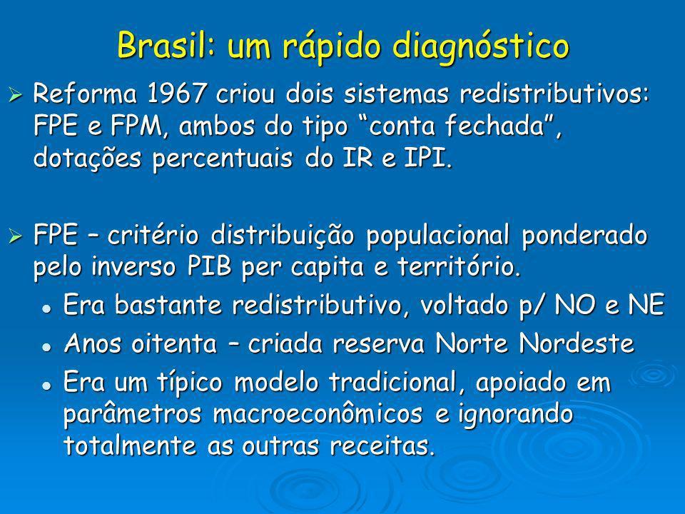Brasil: um rápido diagnóstico Reforma 1967 criou dois sistemas redistributivos: FPE e FPM, ambos do tipo conta fechada, dotações percentuais do IR e I