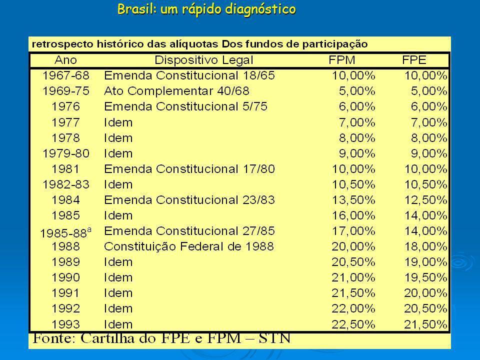 Brasil: um rápido diagnóstico