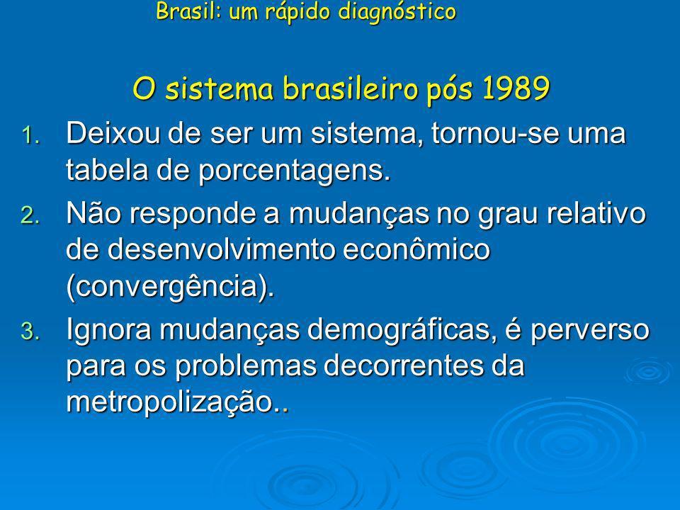 O sistema brasileiro pós 1989 1. Deixou de ser um sistema, tornou-se uma tabela de porcentagens. 2. Não responde a mudanças no grau relativo de desenv