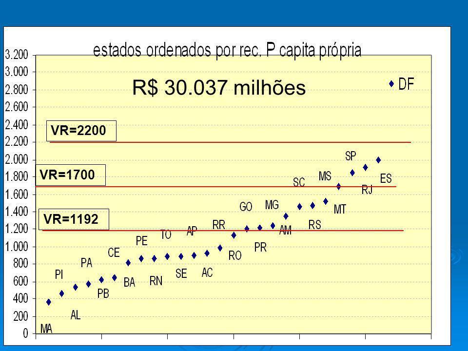 VR=2200 VR=1700 VR=1192 R$ 30.037 milhões