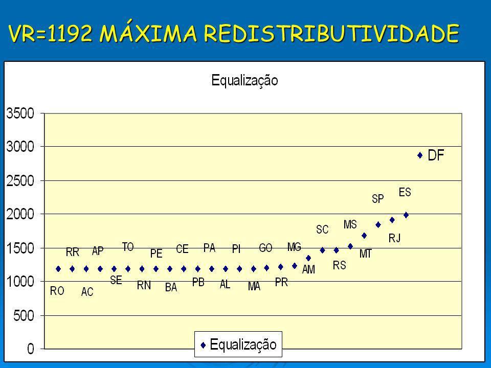 VR=1192 MÁXIMA REDISTRIBUTIVIDADE