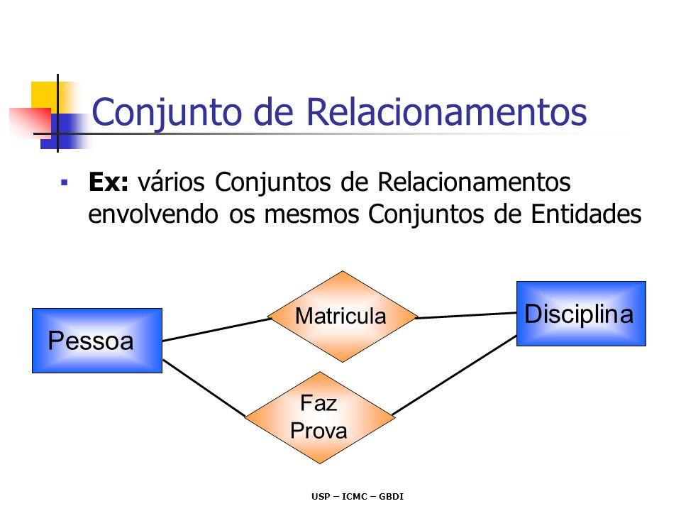 USP – ICMC – GBDI Ex: vários Conjuntos de Relacionamentos envolvendo os mesmos Conjuntos de Entidades Pessoa Disciplina Matricula Faz Prova Conjunto d