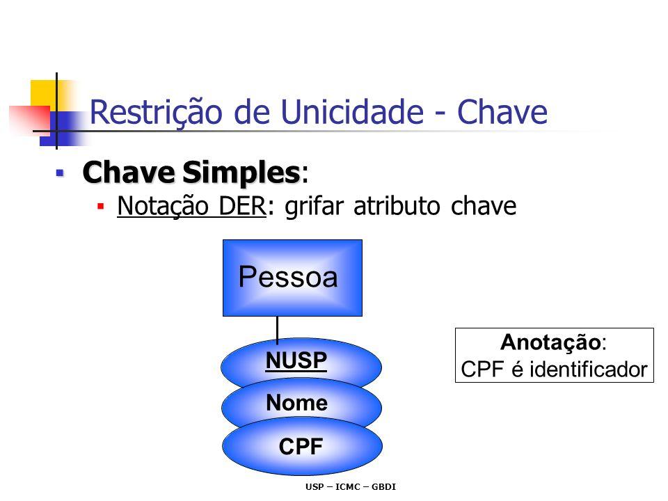 USP – ICMC – GBDI Chave SimplesChave Simples: Notação DER: grifar atributo chave Restrição de Unicidade - Chave Pessoa Nome NUSP CPF Anotação: CPF é i