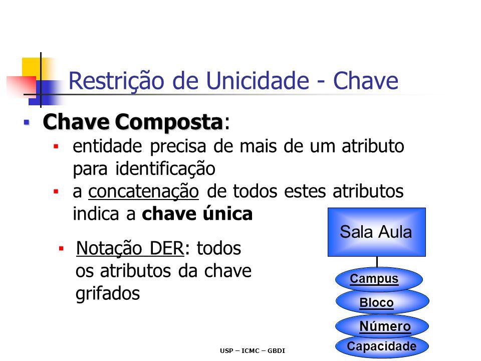 USP – ICMC – GBDI Número Chave CompostaChave Composta: entidade precisa de mais de um atributo para identificação a concatenação de todos estes atribu