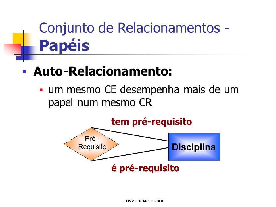 USP – ICMC – GBDI Auto-Relacionamento: um mesmo CE desempenha mais de um papel num mesmo CR Disciplina Pré - Requisito tem pré-requisito é pré-requisi