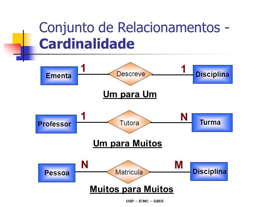 USP – ICMC – GBDI Conjunto de Relacionamentos - Cardinalidade 1 Um para Um 1 Ementa Descreve Disciplina N Um para Muitos 1 Turma Tutora Professor Pess