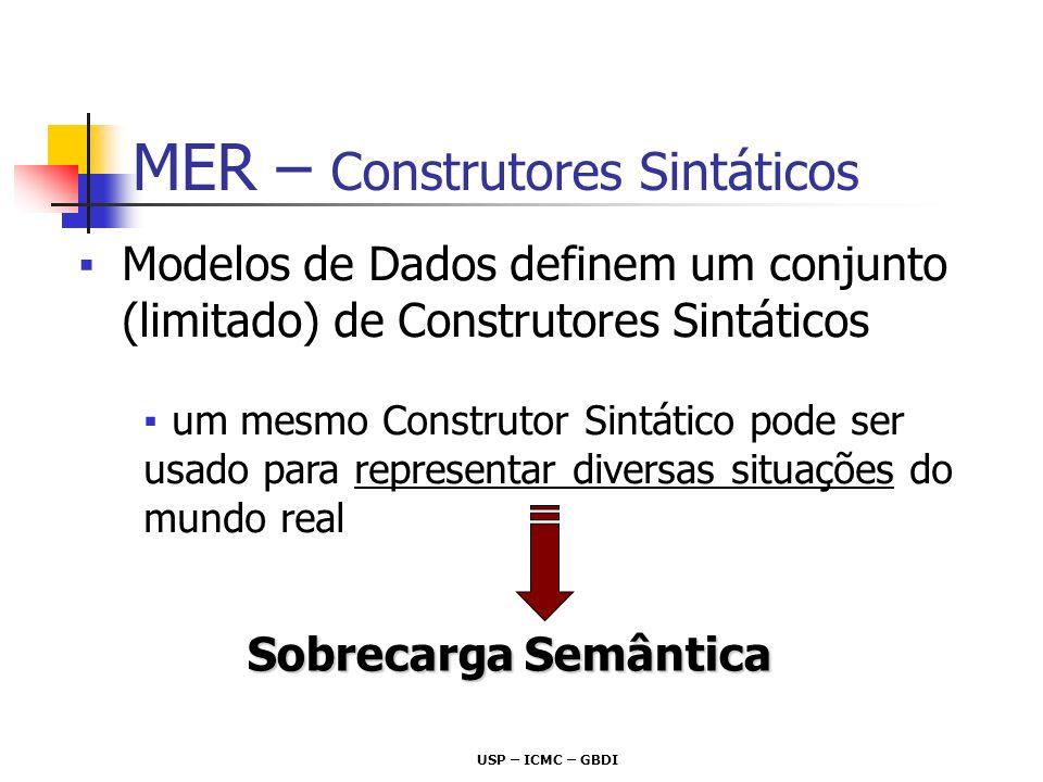 USP – ICMC – GBDI Conjunto de Entidades (CE) Conjunto de Relacionamentos (CR) Atributos de Entidades Atributos de Relacionamentos MER – Construtores Sintáticos