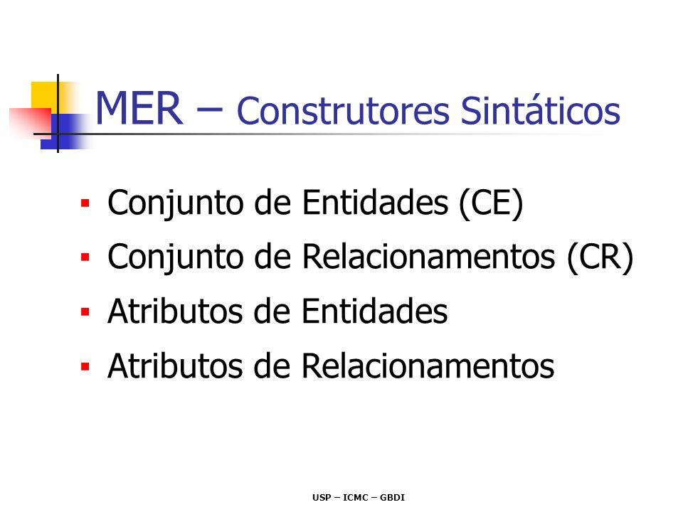 USP – ICMC – GBDI Conjunto de Entidades (CE) Conjunto de Relacionamentos (CR) Atributos de Entidades Atributos de Relacionamentos MER – Construtores S