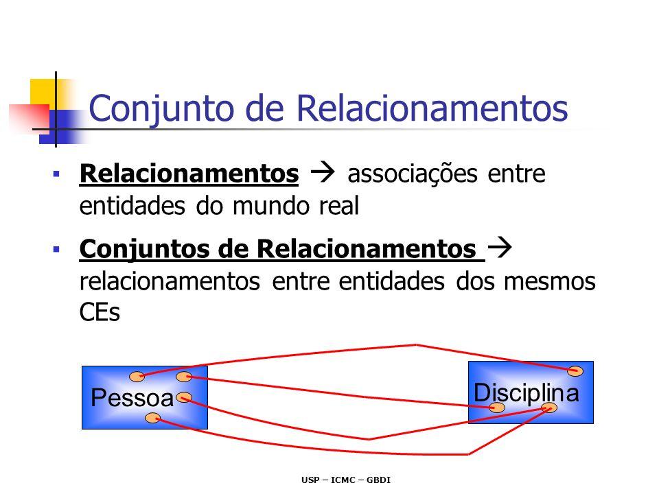 USP – ICMC – GBDI Relacionamentos associações entre entidades do mundo real Conjuntos de Relacionamentos relacionamentos entre entidades dos mesmos CE