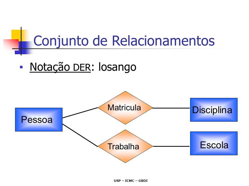 USP – ICMC – GBDI Notação DER : losango Pessoa Disciplina Escola Matricula Trabalha Conjunto de Relacionamentos