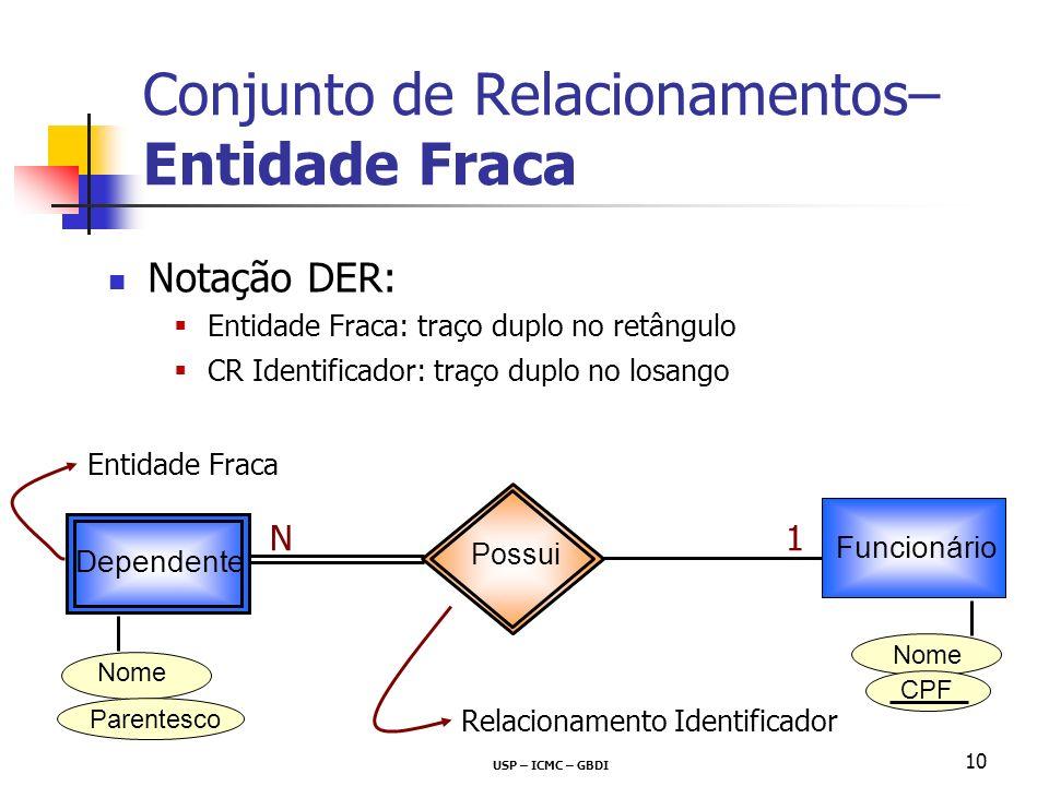 USP – ICMC – GBDI 10 Conjunto de Relacionamentos– Entidade Fraca Notação DER: Entidade Fraca: traço duplo no retângulo CR Identificador: traço duplo n