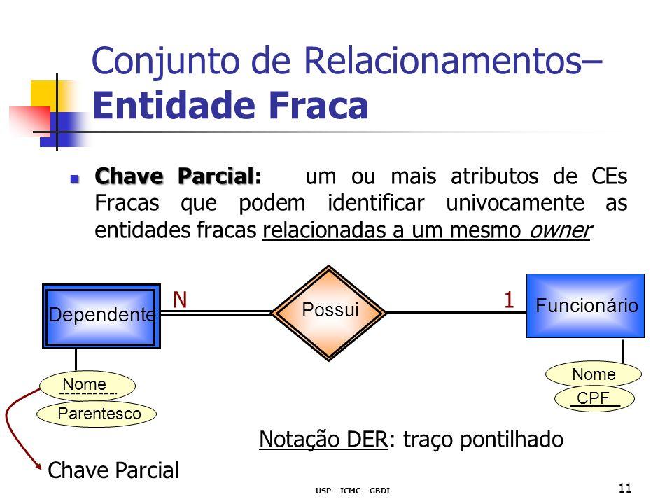 USP – ICMC – GBDI 11 Conjunto de Relacionamentos– Entidade Fraca Chave Parcial Chave Parcial: um ou mais atributos de CEs Fracas que podem identificar