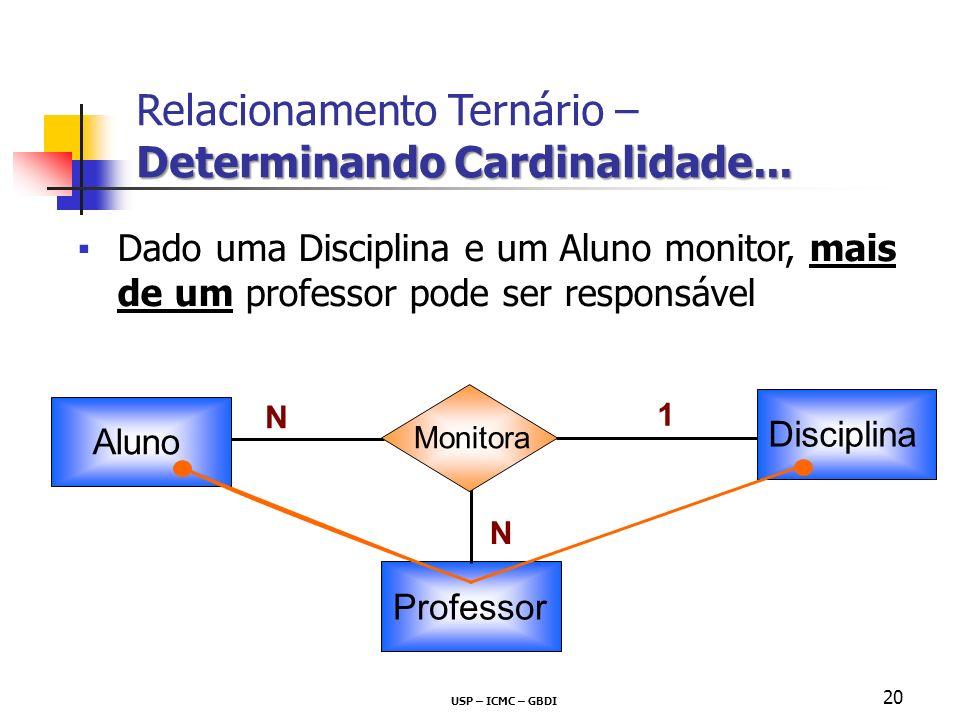 USP – ICMC – GBDI 20 Disciplina Dado uma Disciplina e um Aluno monitor, mais de um professor pode ser responsável ? Aluno Monitora N Professor N 1 Rel