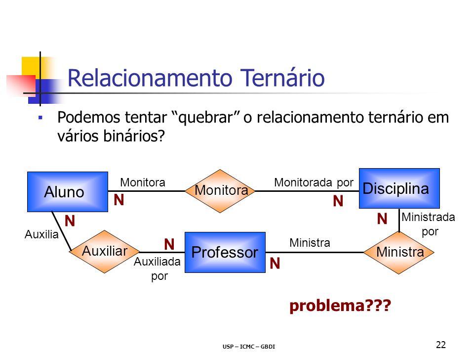 USP – ICMC – GBDI 22 Podemos tentar quebrar o relacionamento ternário em vários binários? Relacionamento Ternário problema??? Ministra Aluno Disciplin