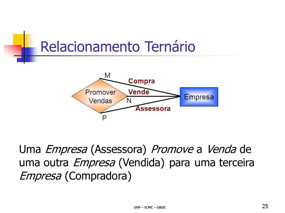 USP – ICMC – GBDI 25 Uma Empresa (Assessora) Promove a Venda de uma outra Empresa (Vendida) para uma terceira Empresa (Compradora) Empresa Promover Ve