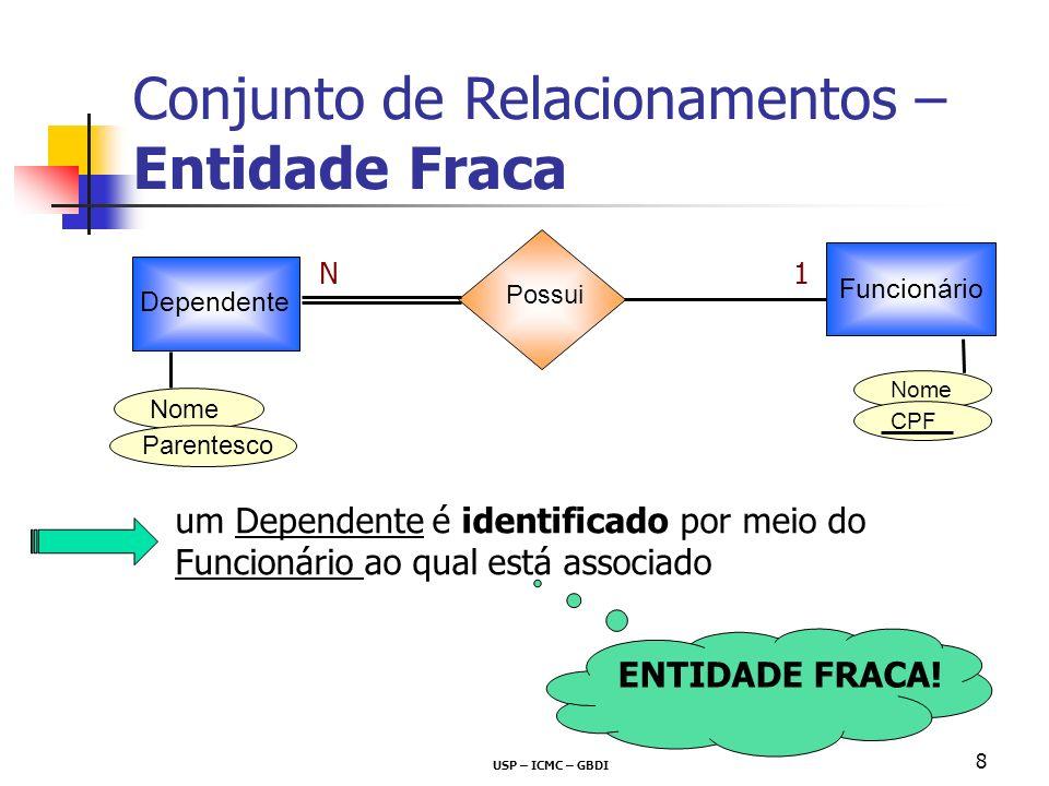 USP – ICMC – GBDI 8 Conjunto de Relacionamentos – Entidade Fraca Dependente Funcionário Possui 1N CPF Nome Parentesco um Dependente é identificado por