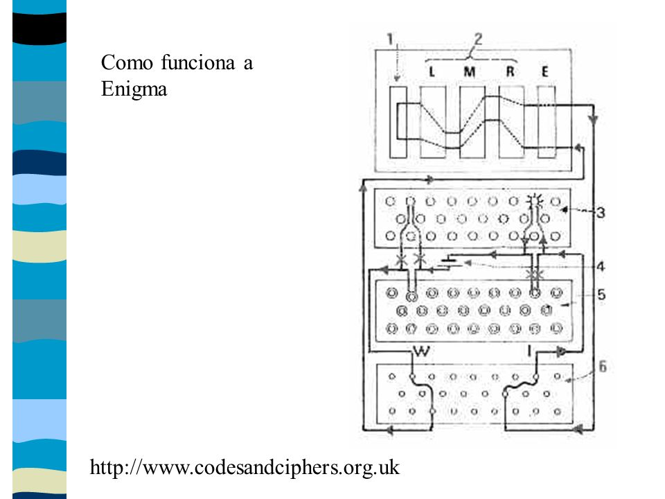 Como funciona a Enigma http://www.codesandciphers.org.uk