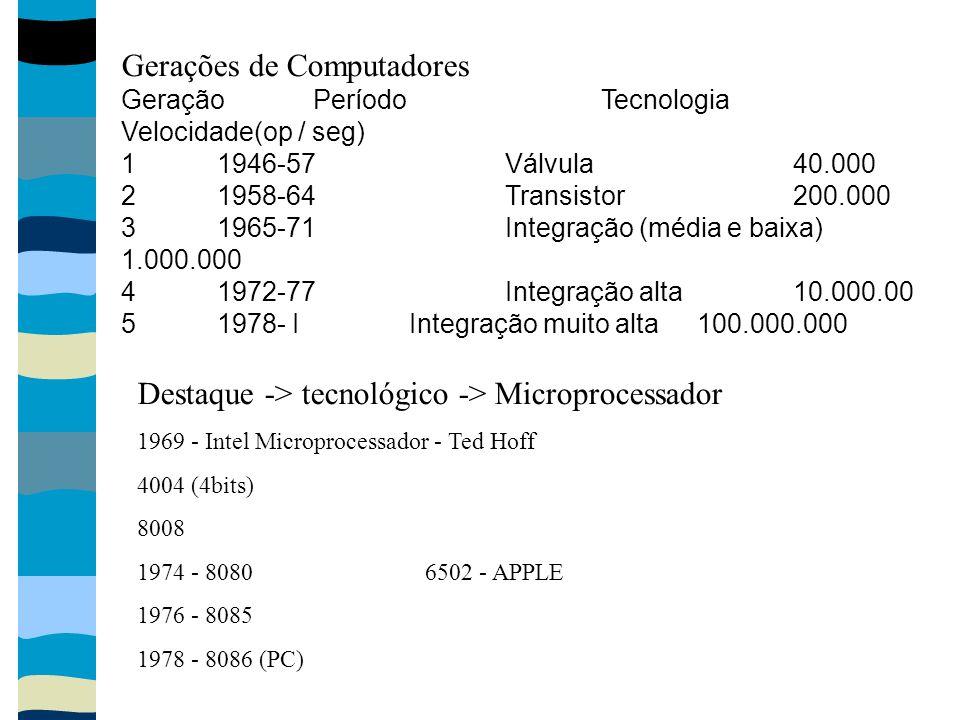 Gerações de Computadores Geração Período Tecnologia Velocidade(op / seg) 1 1946-57 Válvula 40.000 2 1958-64 Transistor 200.000 3 1965-71 Integração (m