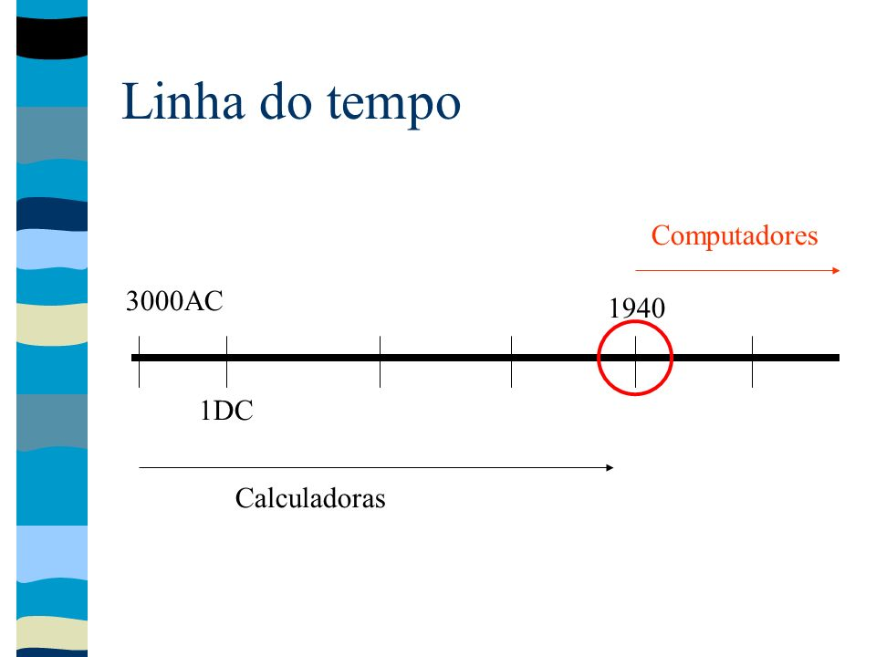 Linha do tempo 3000AC 1DC 1940 Calculadoras Computadores