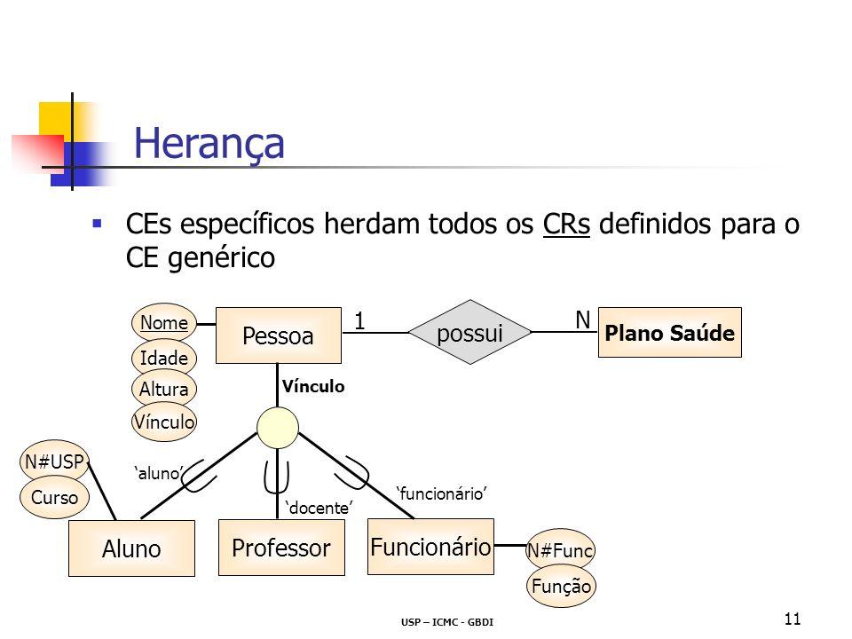 USP – ICMC - GBDI 11 CEs específicos herdam todos os CRs definidos para o CE genérico Herança Plano Saúde possui Nome Idade Altura Vínculo N#Func Funç