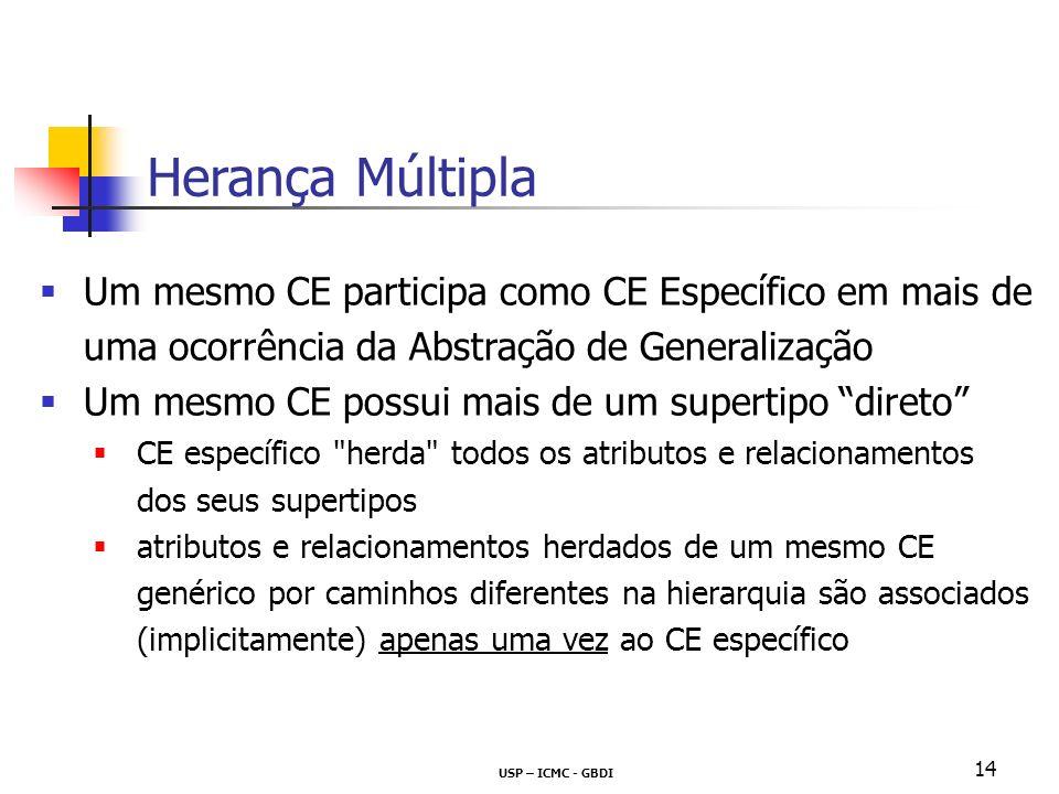 USP – ICMC - GBDI 14 Um mesmo CE participa como CE Específico em mais de uma ocorrência da Abstração de Generalização Um mesmo CE possui mais de um supertipo direto CE específico herda todos os atributos e relacionamentos dos seus supertipos atributos e relacionamentos herdados de um mesmo CE genérico por caminhos diferentes na hierarquia são associados (implicitamente) apenas uma vez ao CE específico Herança Múltipla