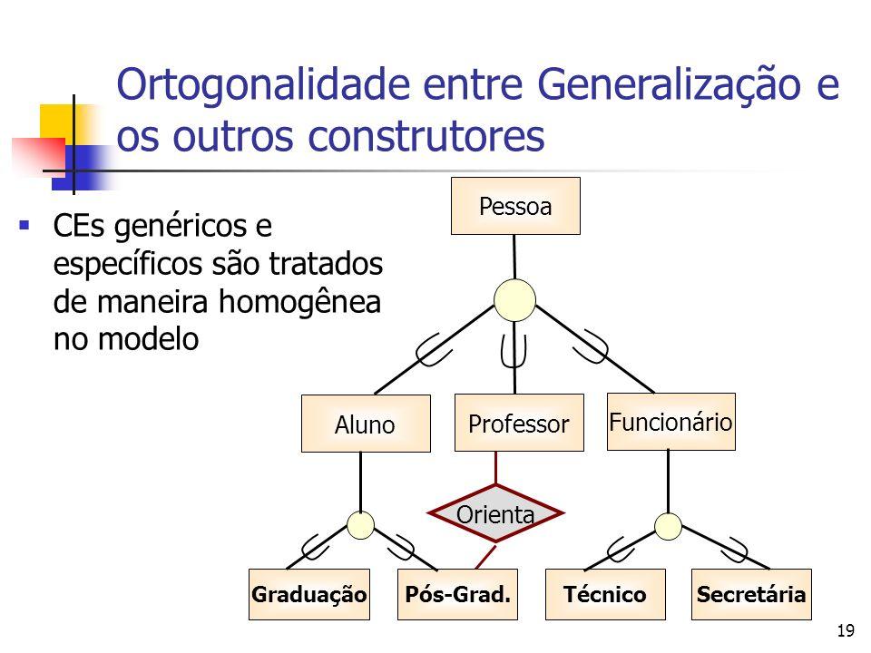 Ortogonalidade entre Generalização e os outros construtores CEs genéricos e específicos são tratados de maneira homogênea no modelo Orienta 19 Graduaç