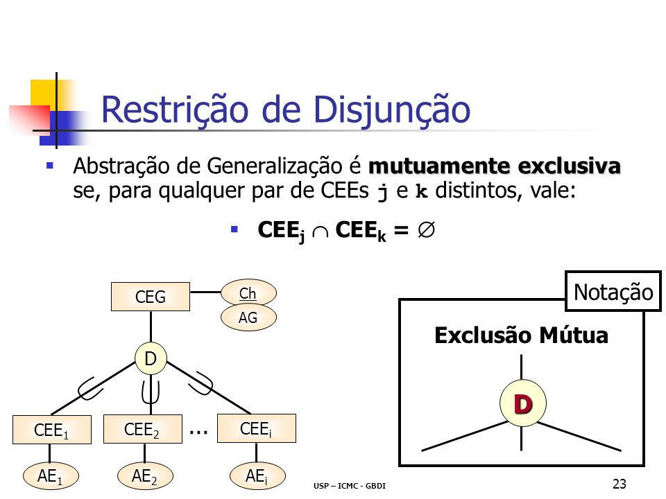 USP – ICMC - GBDI 23 mutuamente exclusiva Abstração de Generalização é mutuamente exclusiva se, para qualquer par de CEEs j e k distintos, vale: CEE j