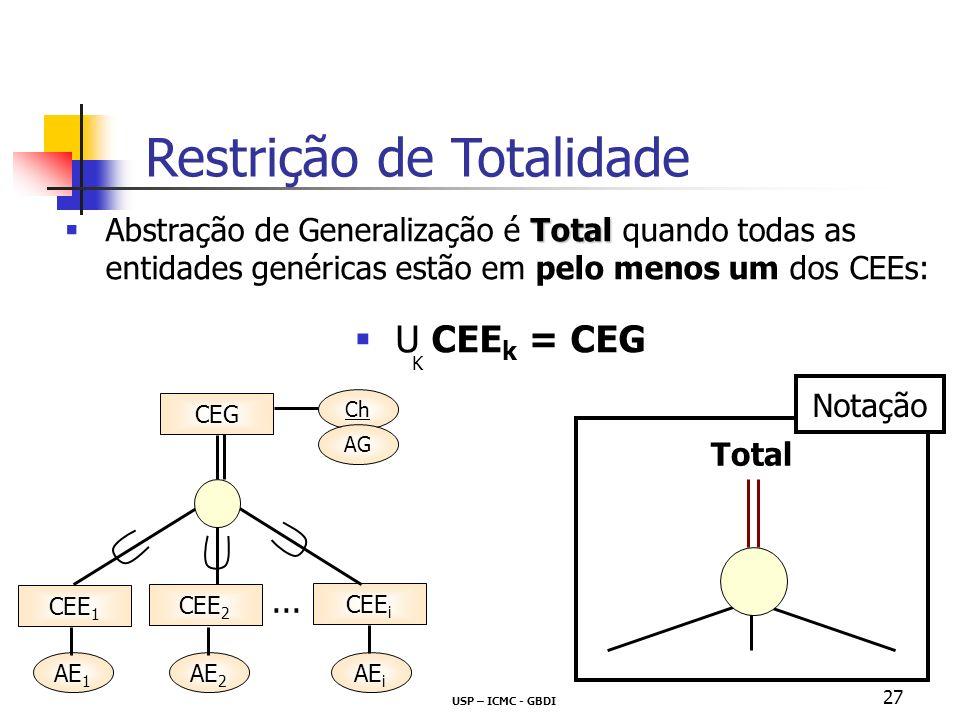 USP – ICMC - GBDI 27 Total Abstração de Generalização é Total quando todas as entidades genéricas estão em pelo menos um dos CEEs: U CEE k = CEG Total Notação K Restrição de Totalidade CEG CEE 1 CEE 2 CEE i Ch AG AE 1 AE 2 AE i...
