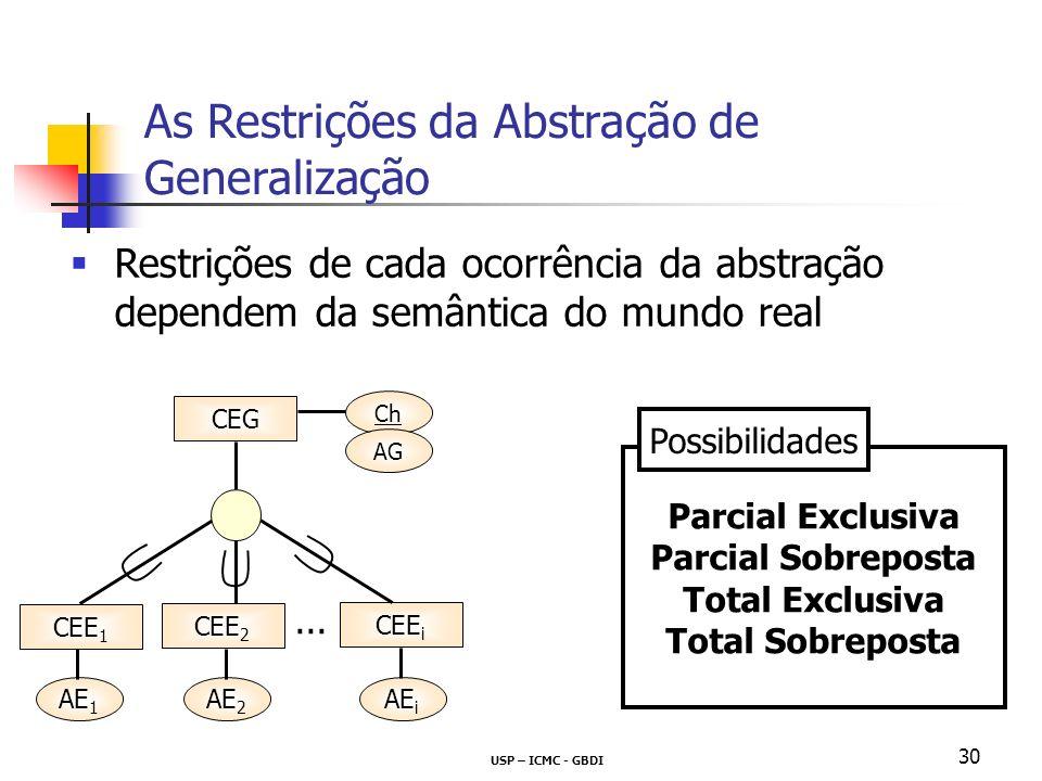 USP – ICMC - GBDI 30 Restrições de cada ocorrência da abstração dependem da semântica do mundo real As Restrições da Abstração de Generalização Parcia