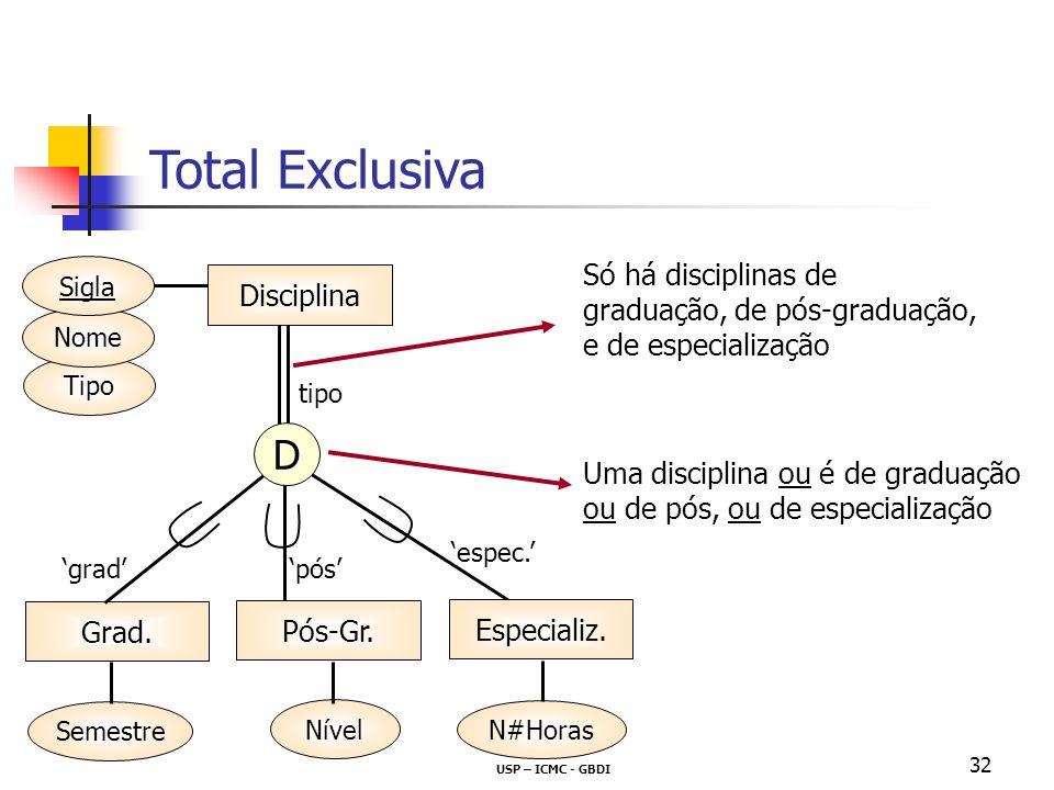 USP – ICMC - GBDI 32 Total Exclusiva Uma disciplina ou é de graduação ou de pós, ou de especialização Só há disciplinas de graduação, de pós-graduação