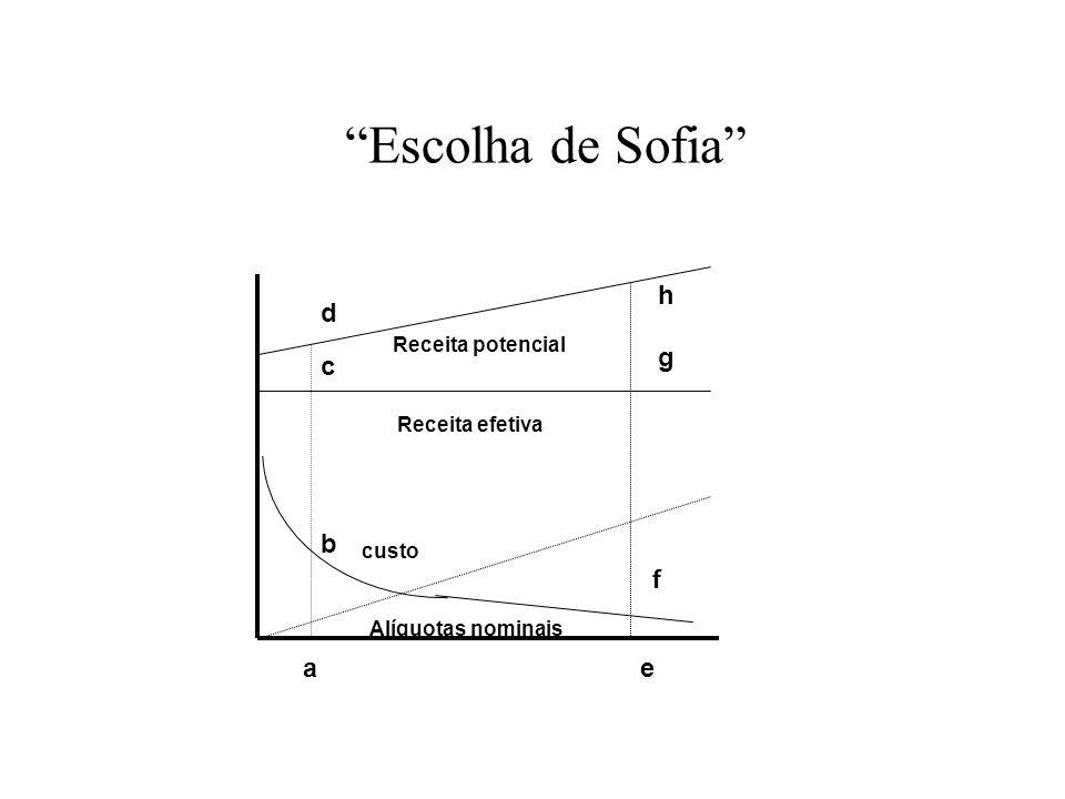 Escolha de Sofia custo d b h g f ea Receita potencial Receita efetiva Alíquotas nominais c