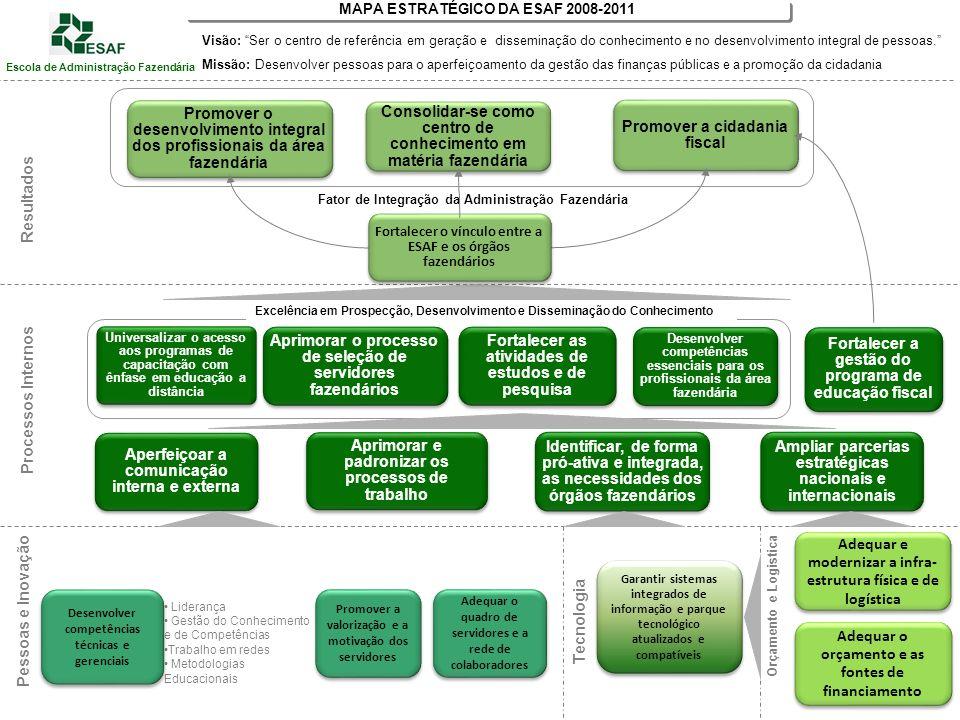 Aperfeiçoar a comunicação interna e externa Aprimorar e padronizar os processos de trabalho Ampliar parcerias estratégicas nacionais e internacionais Identificar, de forma pró-ativa e integrada, as necessidades dos órgãos fazendários Fortalecer a gestão do programa de educação fiscal Processos Internos Excelência em Prospecção, Desenvolvimento e Disseminação do Conhecimento Universalizar o acesso aos programas de capacitação com ênfase em educação a distância Desenvolver competências essenciais para os profissionais da área fazendária Fortalecer as atividades de estudos e de pesquisa Aprimorar o processo de seleção de servidores fazendários Consolidar-se como centro de conhecimento em matéria fazendária Promover o desenvolvimento integral dos profissionais da área fazendária Promover a cidadania fiscal Tecnologia Orçamento e Logistica Promover a valorização e a motivação dos servidores Liderança Gestão do Conhecimento e de Competências Trabalho em redes Metodologias Educacionais Desenvolver competências técnicas e gerenciais Adequar o quadro de servidores e a rede de colaboradores Pessoas e Inovação Adequar e modernizar a infra- estrutura física e de logística Adequar o orçamento e as fontes de financiamento Garantir sistemas integrados de informação e parque tecnológico atualizados e compatíveis Fator de Integração da Administração Fazendária MAPA ESTRATÉGICO DA ESAF 2008-2011 Visão: Ser o centro de referência em geração e disseminação do conhecimento e no desenvolvimento integral de pessoas.